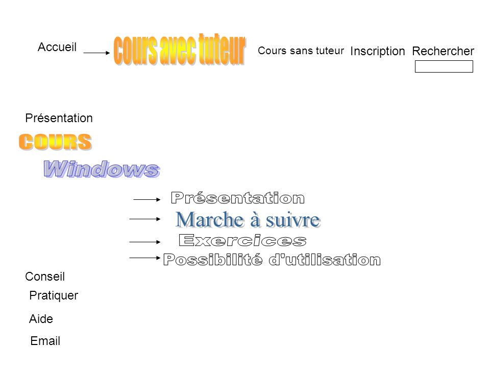 Accueil InscriptionRechercher Email Cours sans tuteur Présentation Aide Conseil Pratiquer