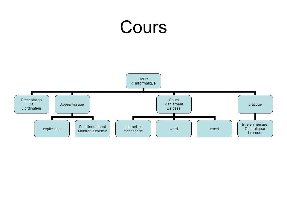 Cours d informatique Presentation De Lordinateur Apprentissage explication Fonctionnement Montrer le chemin Cours Maniement De base Internet et messag