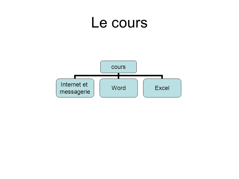 Le cours cours Internet et messagerie WordExcel