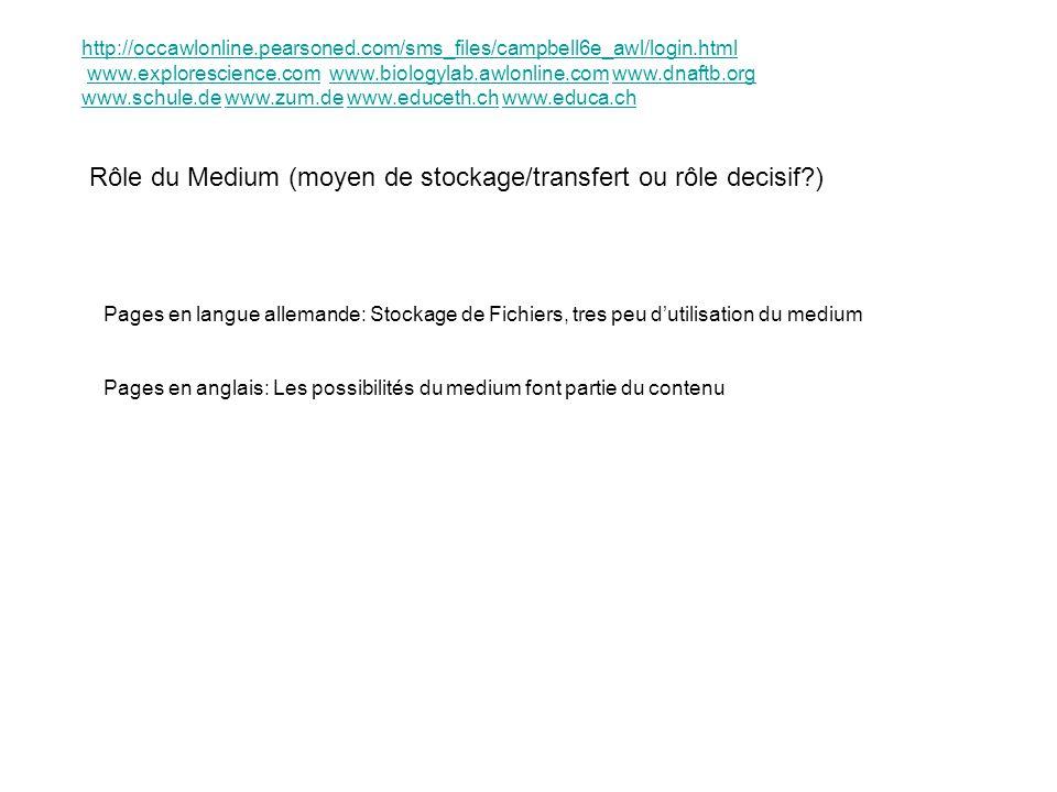 Rôle du Medium (moyen de stockage/transfert ou rôle decisif?) Pages en langue allemande: Stockage de Fichiers, tres peu dutilisation du medium Pages e