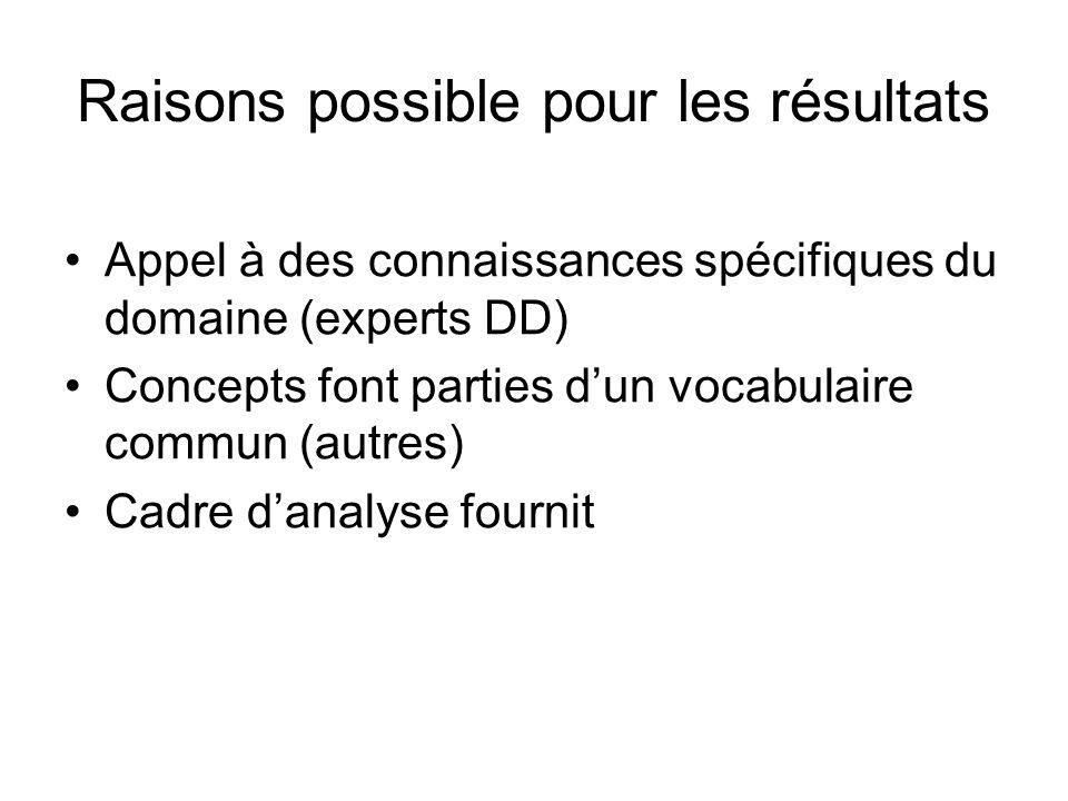 Raisons possible pour les résultats Appel à des connaissances spécifiques du domaine (experts DD) Concepts font parties dun vocabulaire commun (autres) Cadre danalyse fournit