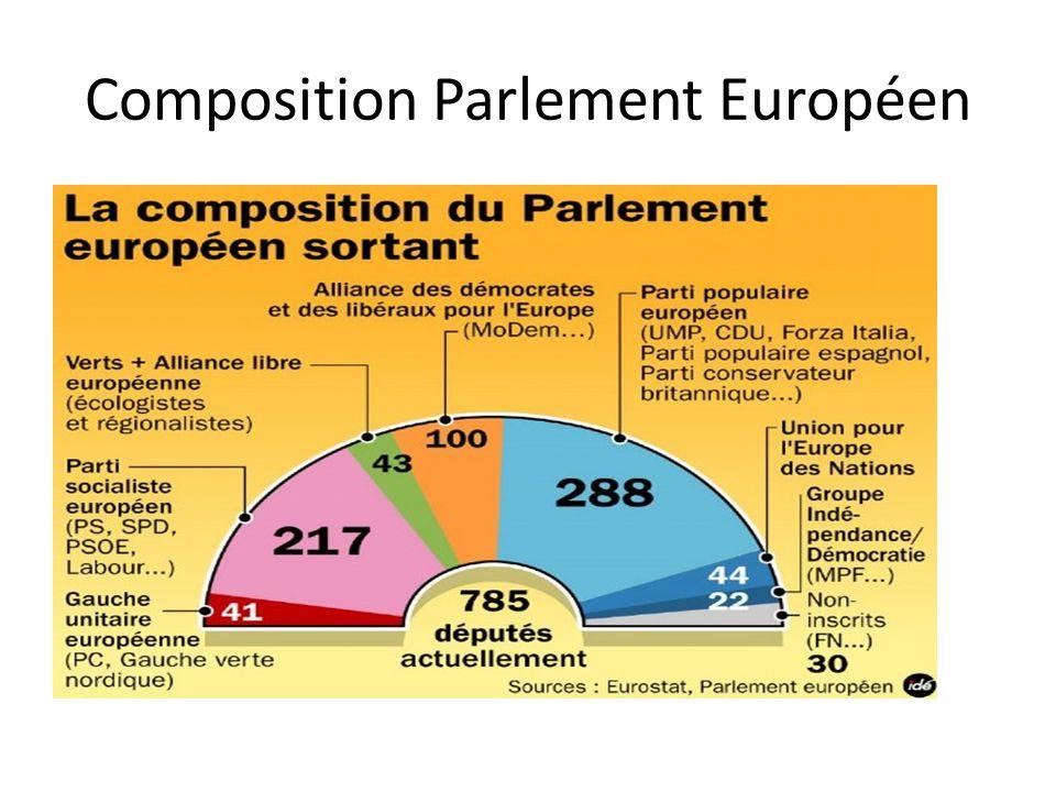 Composition Parlement Européen