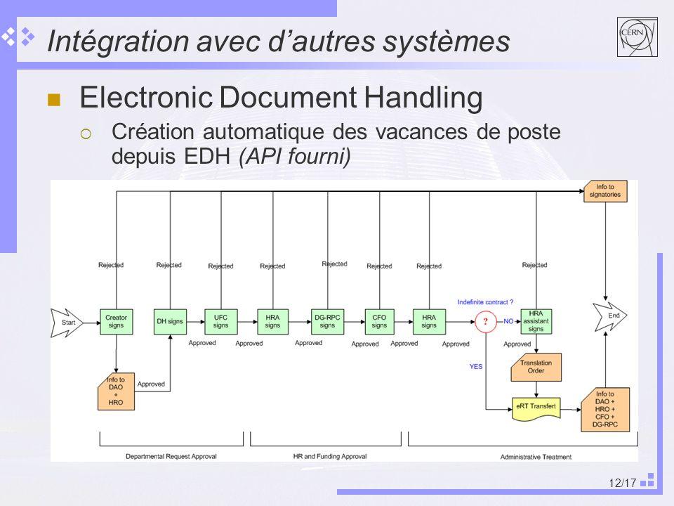 12/17 Intégration avec dautres systèmes Electronic Document Handling Création automatique des vacances de poste depuis EDH (API fourni)