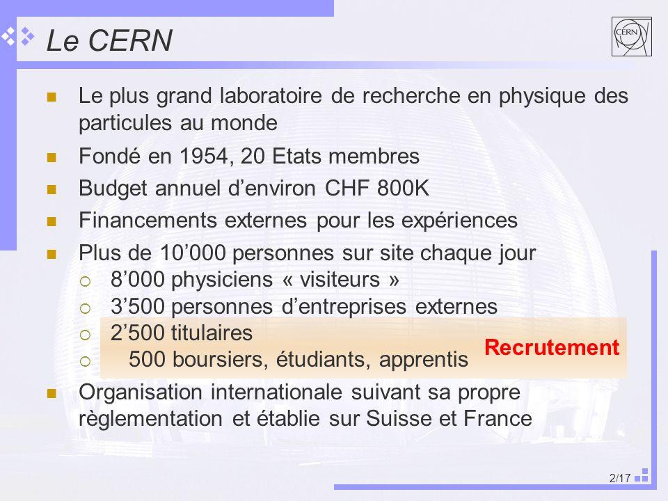 2/17 Recrutement Le plus grand laboratoire de recherche en physique des particules au monde Fondé en 1954, 20 Etats membres Budget annuel denviron CHF 800K Financements externes pour les expériences Plus de 10000 personnes sur site chaque jour 8000 physiciens « visiteurs » 3500 personnes dentreprises externes 2500 titulaires 500 boursiers, étudiants, apprentis Organisation internationale suivant sa propre règlementation et établie sur Suisse et France Le CERN