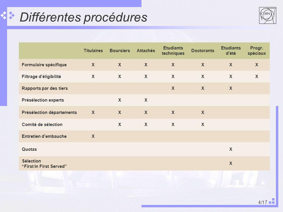 4/17 Différentes procédures TitulairesBoursiersAttachés Etudiants techniques Doctorants Etudiants dété Progr. spéciaux Formulaire spécifiqueXXXXXXX Fi
