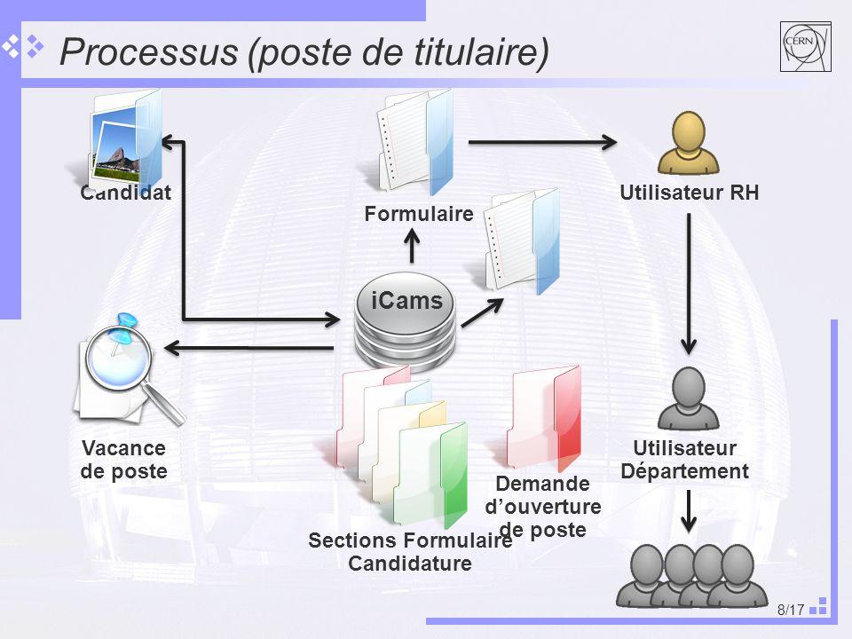 8/17 Processus (poste de titulaire) Candidat iCams Vacance de poste Formulaire Sections Formulaire Candidature Utilisateur RH Utilisateur Département