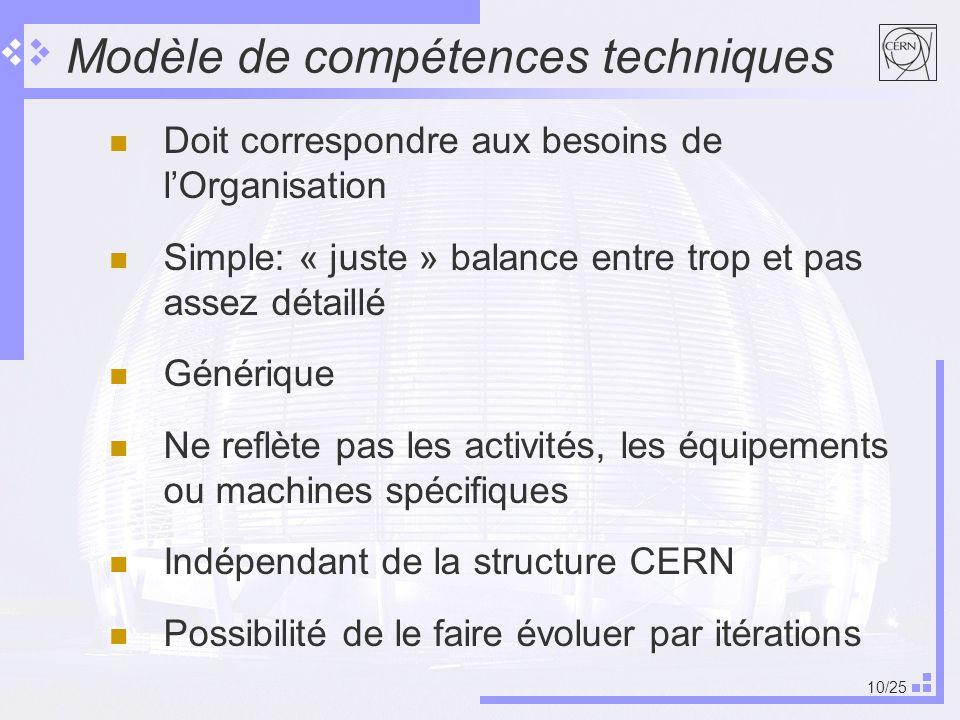 10/25 Modèle de compétences techniques Doit correspondre aux besoins de lOrganisation Simple: « juste » balance entre trop et pas assez détaillé Générique Ne reflète pas les activités, les équipements ou machines spécifiques Indépendant de la structure CERN Possibilité de le faire évoluer par itérations