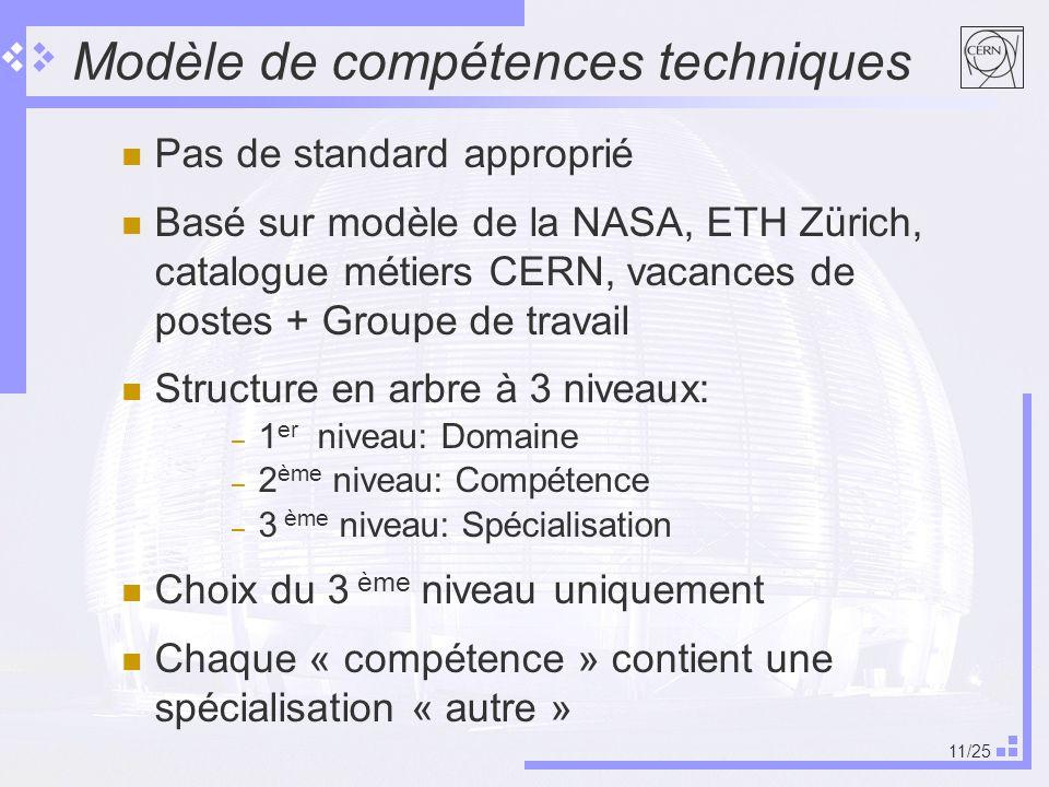 11/25 Modèle de compétences techniques Pas de standard approprié Basé sur modèle de la NASA, ETH Zürich, catalogue métiers CERN, vacances de postes + Groupe de travail Structure en arbre à 3 niveaux: – 1 er niveau: Domaine – 2 ème niveau: Compétence – 3 ème niveau: Spécialisation Choix du 3 ème niveau uniquement Chaque « compétence » contient une spécialisation « autre »