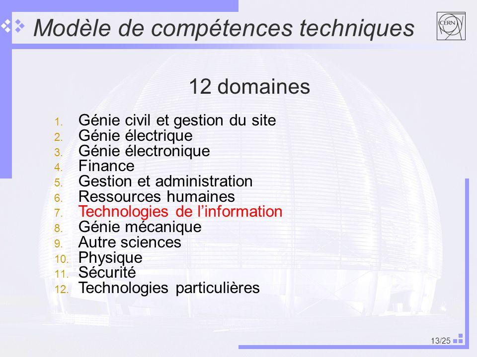 13/25 Modèle de compétences techniques 12 domaines 1.