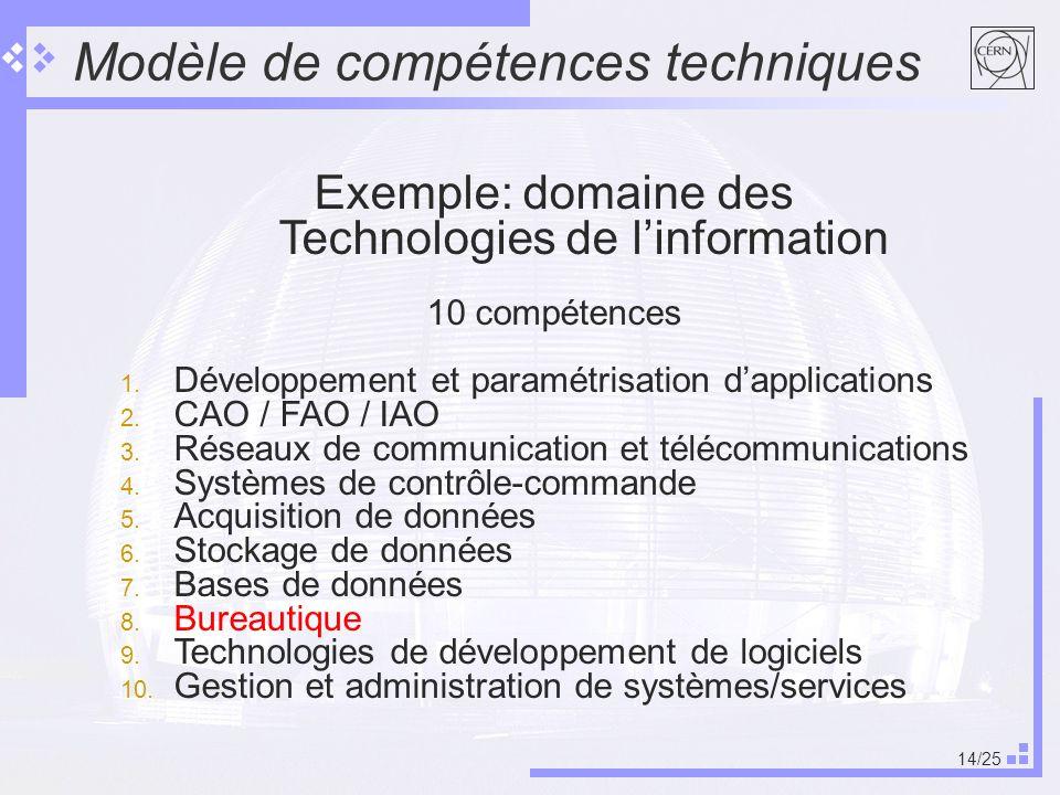 14/25 Modèle de compétences techniques Exemple: domaine des Technologies de linformation 10 compétences 1.