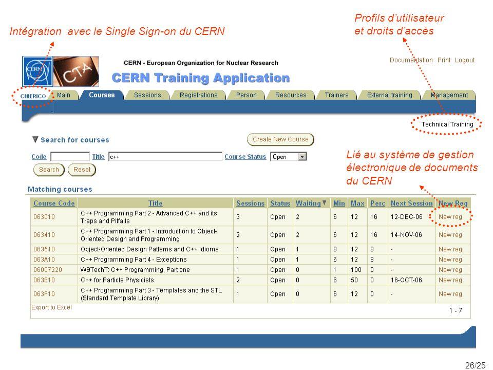 26/25 Intégration avec le Single Sign-on du CERN Profils dutilisateur et droits daccès Lié au système de gestion électronique de documents du CERN
