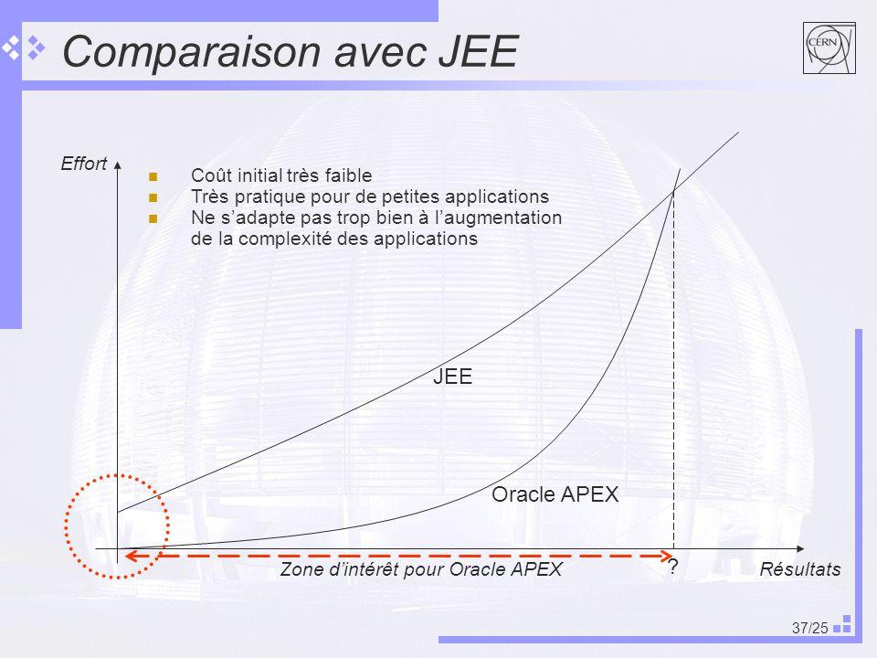 37/25 Comparaison avec JEE Effort Résultats Oracle APEX .