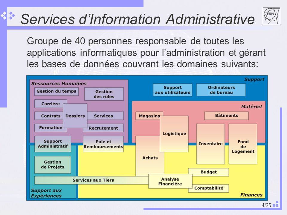 4/25 Services dInformation Administrative Groupe de 40 personnes responsable de toutes les applications informatiques pour ladministration et gérant les bases de données couvrant les domaines suivants: