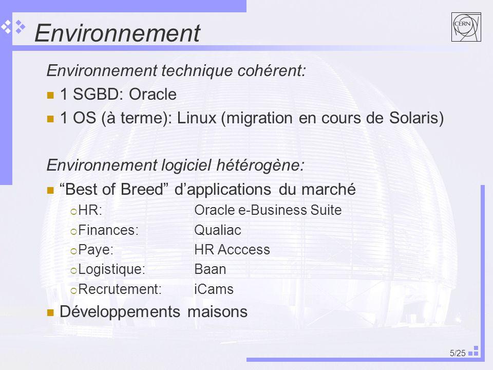 5/25 Environnement Environnement technique cohérent: 1 SGBD: Oracle 1 OS (à terme): Linux (migration en cours de Solaris) Environnement logiciel hétérogène: Best of Breed dapplications du marché HR: Oracle e-Business Suite Finances:Qualiac Paye:HR Acccess Logistique: Baan Recrutement:iCams Développements maisons
