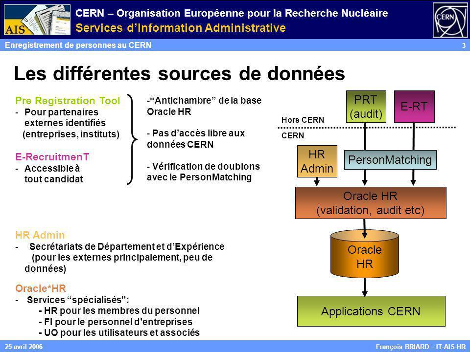 CERN – Organisation Européenne pour la Recherche Nucléaire Services dInformation Administrative Enregistrement de personnes au CERN 3 François BRIARD