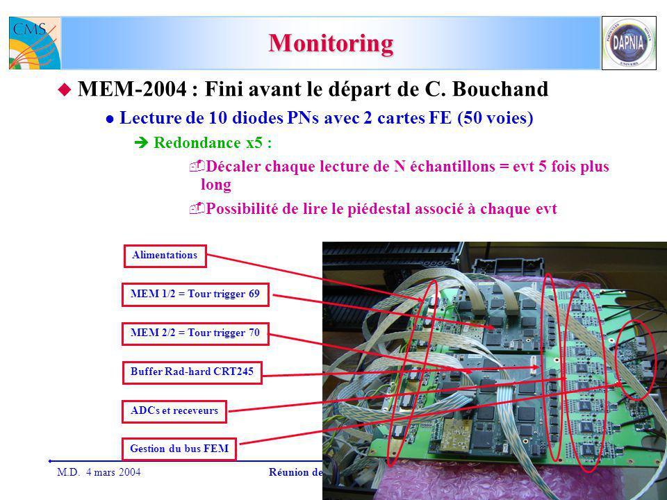 M.D. 4 mars 2004Réunion de groupe CMS-Saclay10 Monitoring MEM-2004 : Fini avant le départ de C.