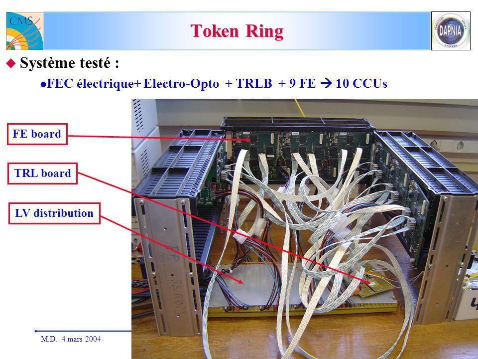 M.D. 4 mars 2004Réunion de groupe CMS-Saclay7 Token Ring Système testé : FEC électrique+ Electro-Opto + TRLB + 9 FE 10 CCUs FE board TRL board LV dist
