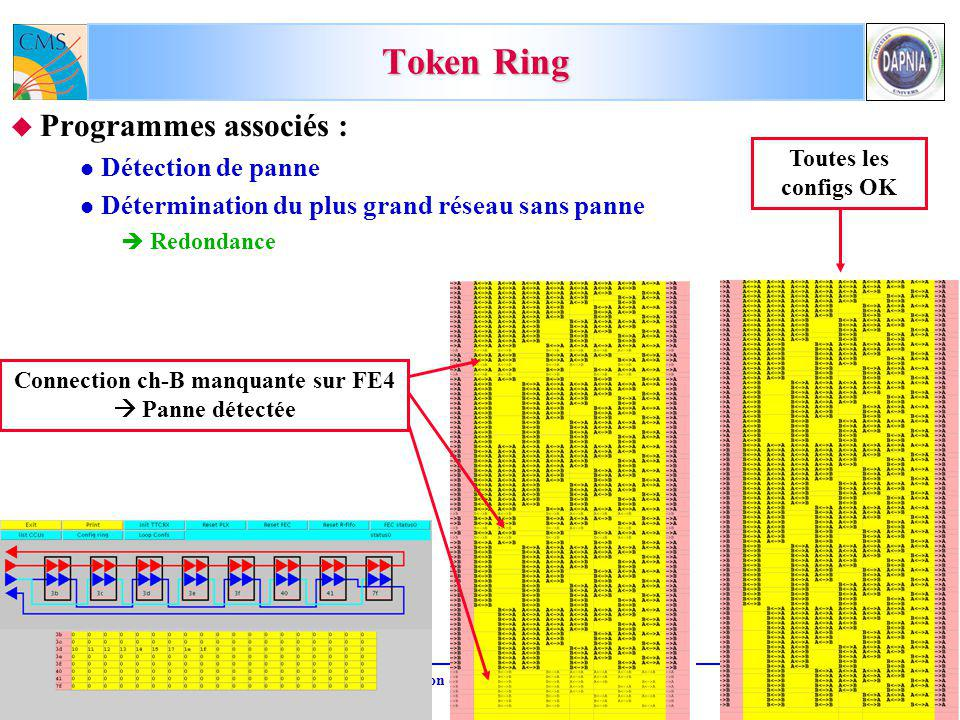 M.D. 4 mars 2004Réunion de groupe CMS-Saclay8 Token Ring Programmes associés : Détection de panne Détermination du plus grand réseau sans panne Redond