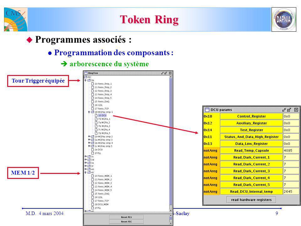 M.D. 4 mars 2004Réunion de groupe CMS-Saclay9 Token Ring Programmes associés : Programmation des composants : arborescence du système Tour Trigger équ