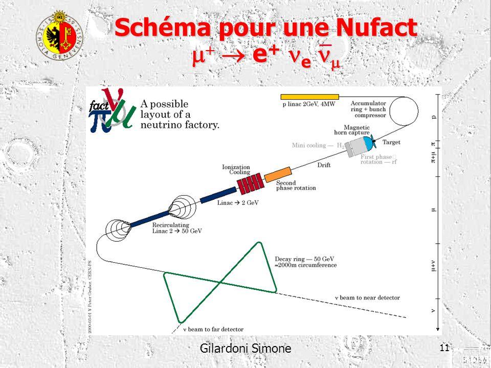Gilardoni Simone 11 Schéma pour une Nufact e + e Schéma pour une Nufact e + e