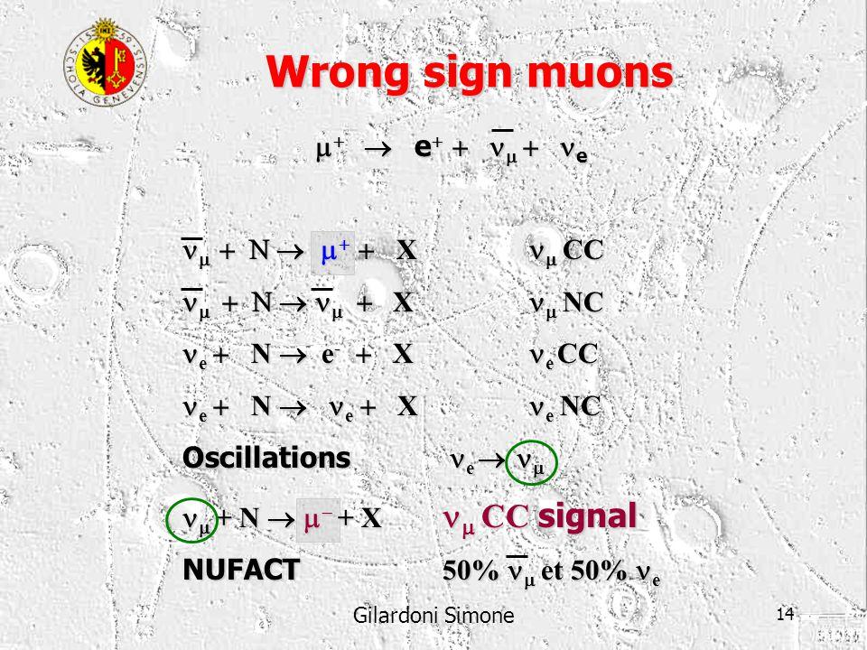 Gilardoni Simone 14 e e e e X CC X CC X NC X NC e N e - X e CC e N e - X e CC e N e X e NC e N e X e NC Oscillations e Oscillations e + N + X CC signa