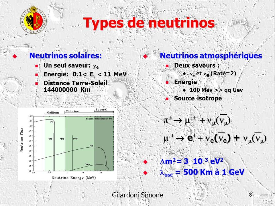 Gilardoni Simone 9 Neutrinos: l état de lieu On a 3 neutrinos massives (resultat du LEP) On a 3 neutrinos massives (resultat du LEP) PEUT ETRE un STERILE Quatre solutions pour les solaires Quatre solutions pour les solaires Vacuum oscillations Small mixing angle (SMA) MSW solution Large mixing angle (LMA) MSW solution Neutrinos atmosphériques Neutrinos atmosphériques CP violation à démontrer CP violation à démontrer