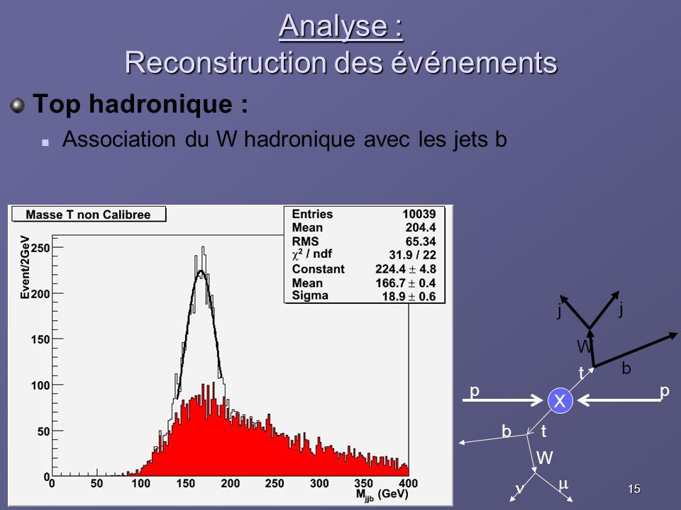 15Eric COGNERASJRJC Aussois, 10 décembre 2005 Analyse : Reconstruction des événements Top hadronique : Association du W hadronique avec les jets b X p