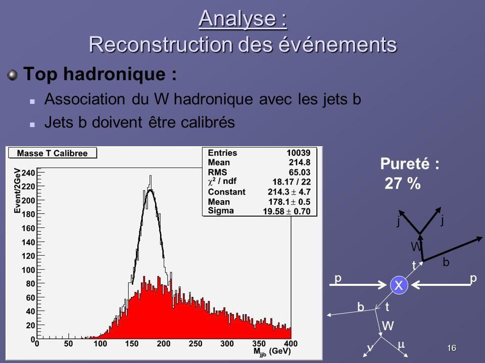 16Eric COGNERASJRJC Aussois, 10 décembre 2005 Analyse : Reconstruction des événements Top hadronique : Association du W hadronique avec les jets b Jet