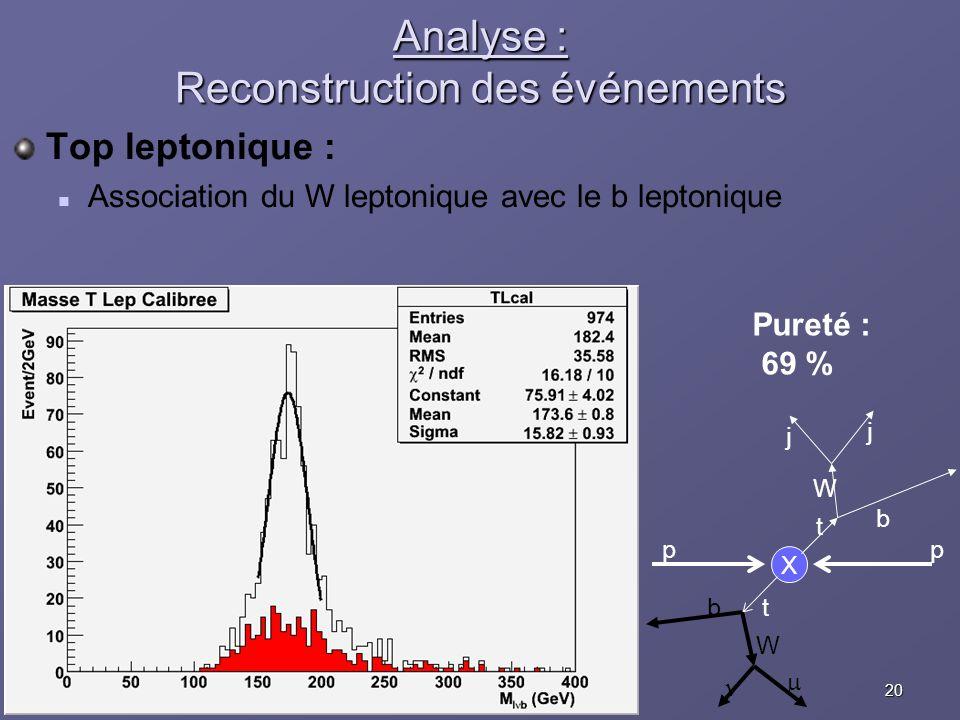 20Eric COGNERASJRJC Aussois, 10 décembre 2005 Analyse : Reconstruction des événements Top leptonique : Association du W leptonique avec le b leptoniqu