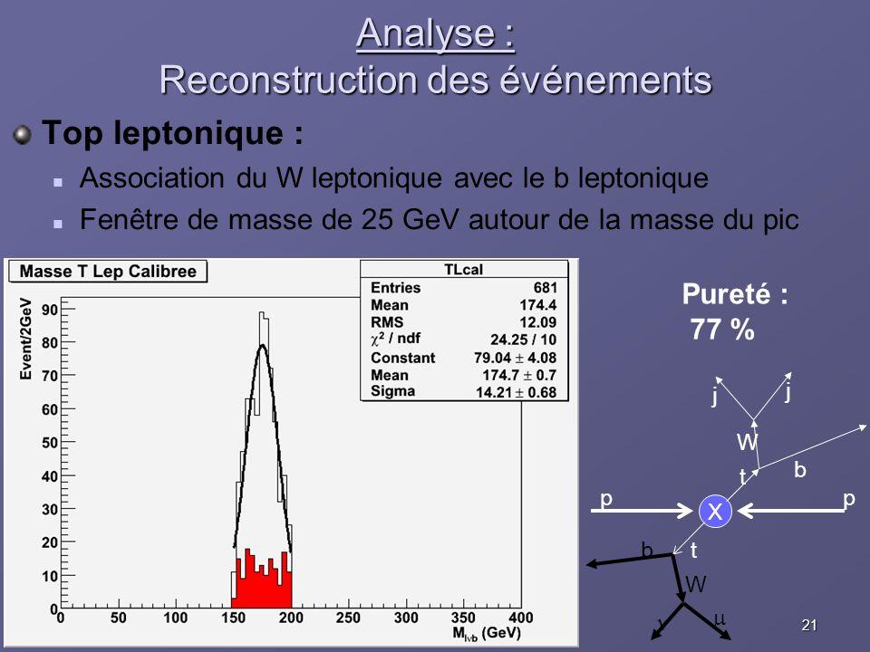 21Eric COGNERASJRJC Aussois, 10 décembre 2005 Analyse : Reconstruction des événements Top leptonique : Association du W leptonique avec le b leptoniqu