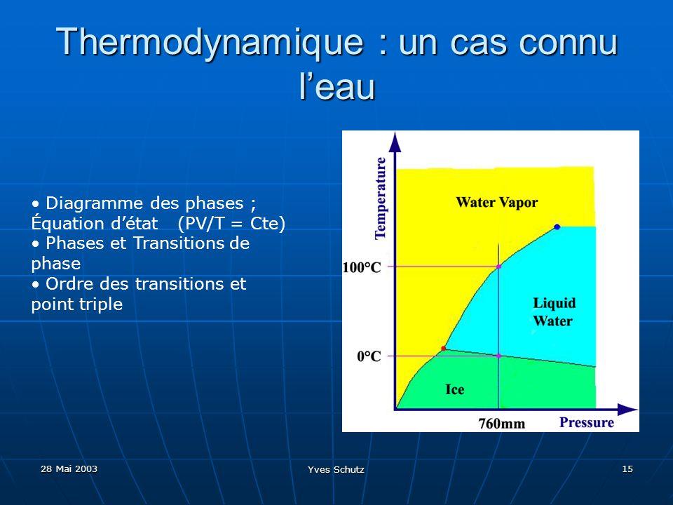 28 Mai 2003 Yves Schutz 15 Thermodynamique : un cas connu leau Diagramme des phases ; Équation détat (PV/T = Cte) Phases et Transitions de phase Ordre