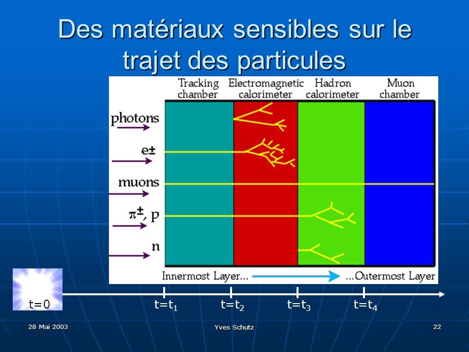 28 Mai 2003 Yves Schutz 22 Des matériaux sensibles sur le trajet des particules t=0t=t 2 t=t 1 t=t 3 t=t 4