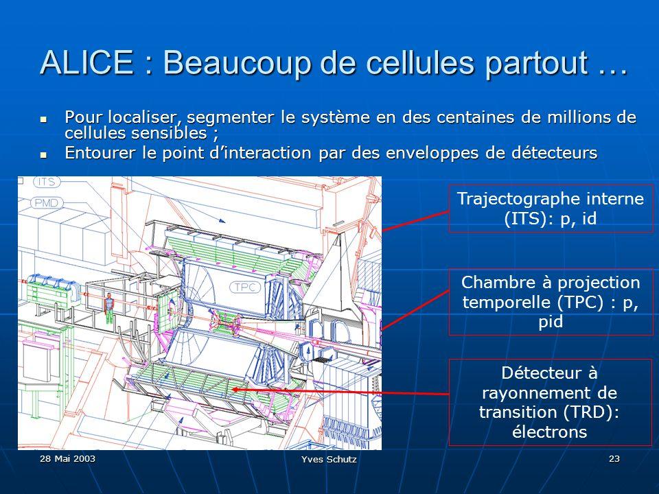 28 Mai 2003 Yves Schutz 23 Trajectographe interne (ITS): p, id ALICE : Beaucoup de cellules partout … Pour localiser, segmenter le système en des cent