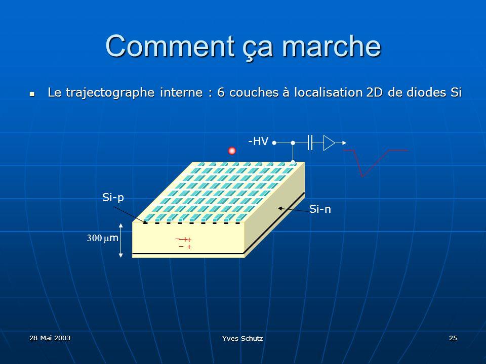 28 Mai 2003 Yves Schutz 25 Comment ça marche Le trajectographe interne : 6 couches à localisation 2D de diodes Si Le trajectographe interne : 6 couche