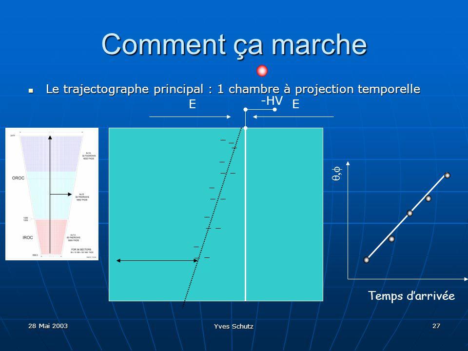 28 Mai 2003 Yves Schutz 27 Comment ça marche Le trajectographe principal : 1 chambre à projection temporelle Le trajectographe principal : 1 chambre à