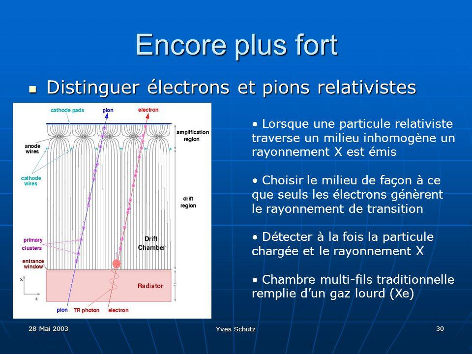 28 Mai 2003 Yves Schutz 30 Encore plus fort Distinguer électrons et pions relativistes Distinguer électrons et pions relativistes Lorsque une particul