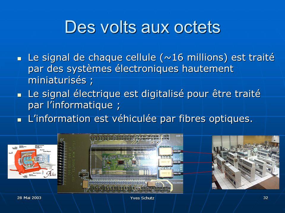 28 Mai 2003 Yves Schutz 32 Des volts aux octets Le signal de chaque cellule (~16 millions) est traité par des systèmes électroniques hautement miniatu