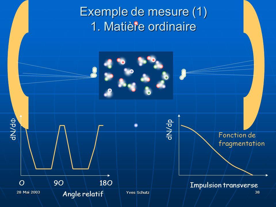 28 Mai 2003 Yves Schutz 38 Exemple de mesure (1) 1. Matière ordinaire Impulsion transverse dN/dp Fonction de fragmentation dN/d Angle relatif O9O18O