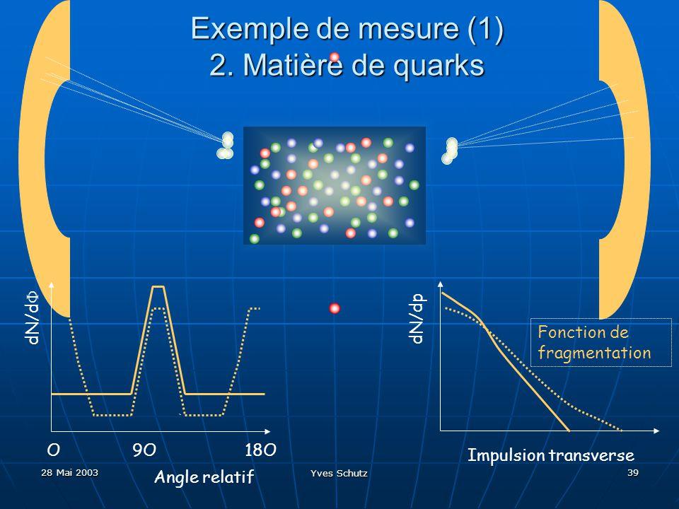 28 Mai 2003 Yves Schutz 39 Exemple de mesure (1) 2. Matière de quarks Impulsion transverse dN/dp Fonction de fragmentation dN/d Angle relatif O9O18O