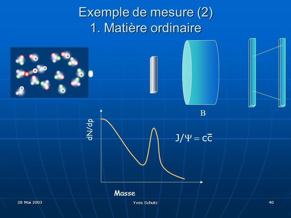 28 Mai 2003 Yves Schutz 40 Exemple de mesure (2) 1. Matière ordinaire Masse dN/dp J/cc