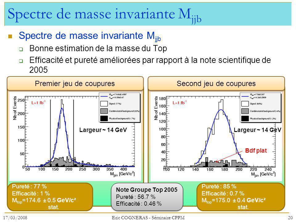 Spectre de masse invariante M jjb Bonne estimation de la masse du Top Efficacité et pureté améliorées par rapport à la note scientifique de 2005 17/03/200820Eric COGNERAS - Séminaire CPPM Pureté : 77 % Efficacité : 1 % M top =174.6 ± 0.5 GeV/c² stat.