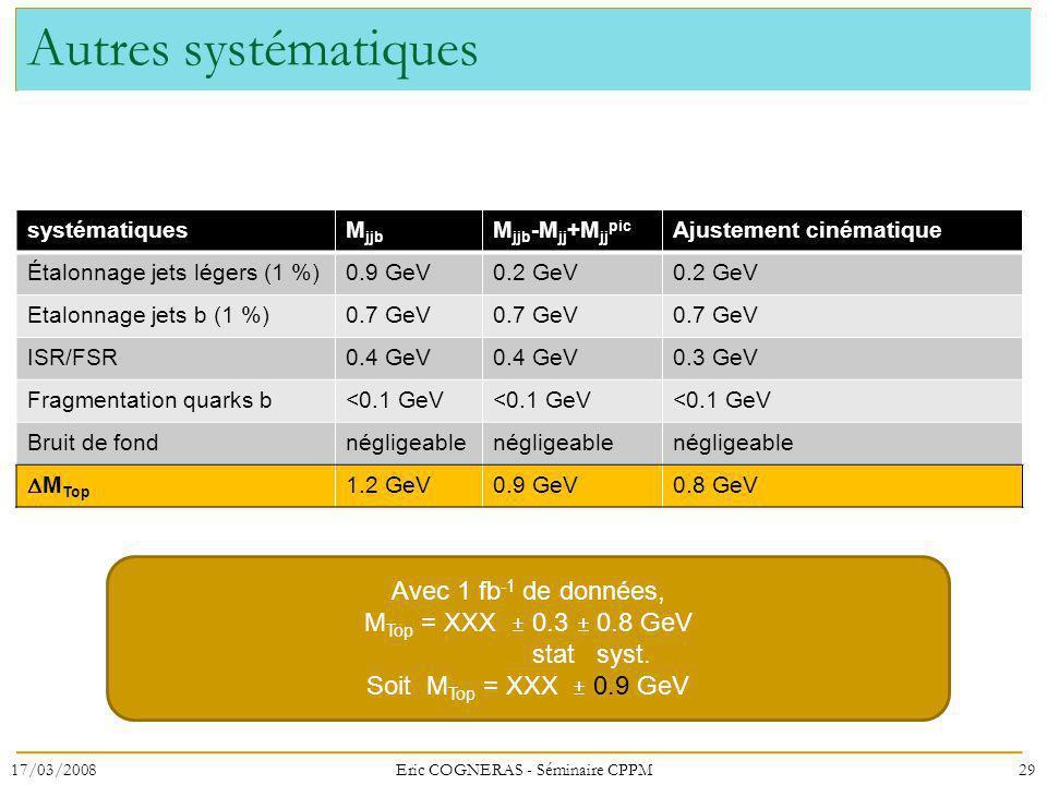 Autres systématiques systématiquesM jjb M jjb -M jj +M jj pic Ajustement cinématique Étalonnage jets légers (1 %)0.9 GeV0.2 GeV Etalonnage jets b (1 %)0.7 GeV ISR/FSR0.4 GeV 0.3 GeV Fragmentation quarks b<0.1 GeV Bruit de fondnégligeable M Top 1.2 GeV0.9 GeV0.8 GeV 17/03/200829Eric COGNERAS - Séminaire CPPM Avec 1 fb -1 de données, M Top = XXX 0.3 0.8 GeV stat syst.