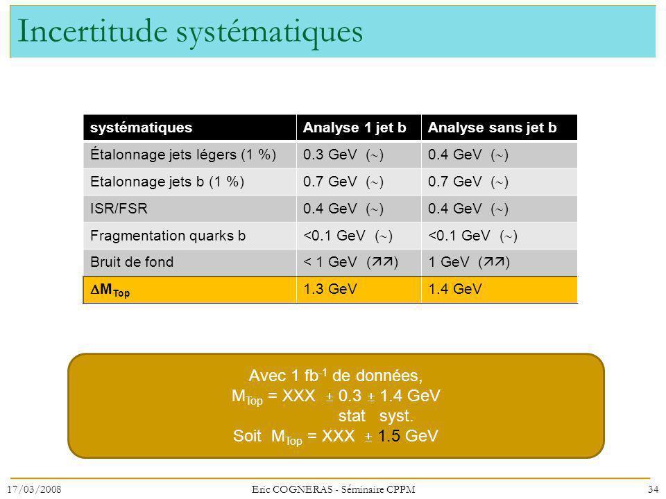 Incertitude systématiques systématiquesAnalyse 1 jet bAnalyse sans jet b Étalonnage jets légers (1 %) 0.3 GeV ( )0.4 GeV ( ) Etalonnage jets b (1 %) 0.7 GeV ( ) ISR/FSR 0.4 GeV ( ) Fragmentation quarks b <0.1 GeV ( ) Bruit de fond< 1 GeV ( )1 GeV ( ) M Top 1.3 GeV1.4 GeV 17/03/200834Eric COGNERAS - Séminaire CPPM Avec 1 fb -1 de données, M Top = XXX 0.3 1.4 GeV stat syst.