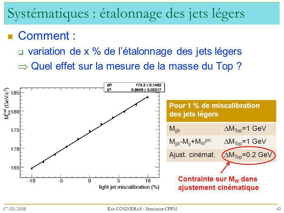 Systématiques : étalonnage des jets légers Comment : variation de x % de létalonnage des jets légers Quel effet sur la mesure de la masse du Top .