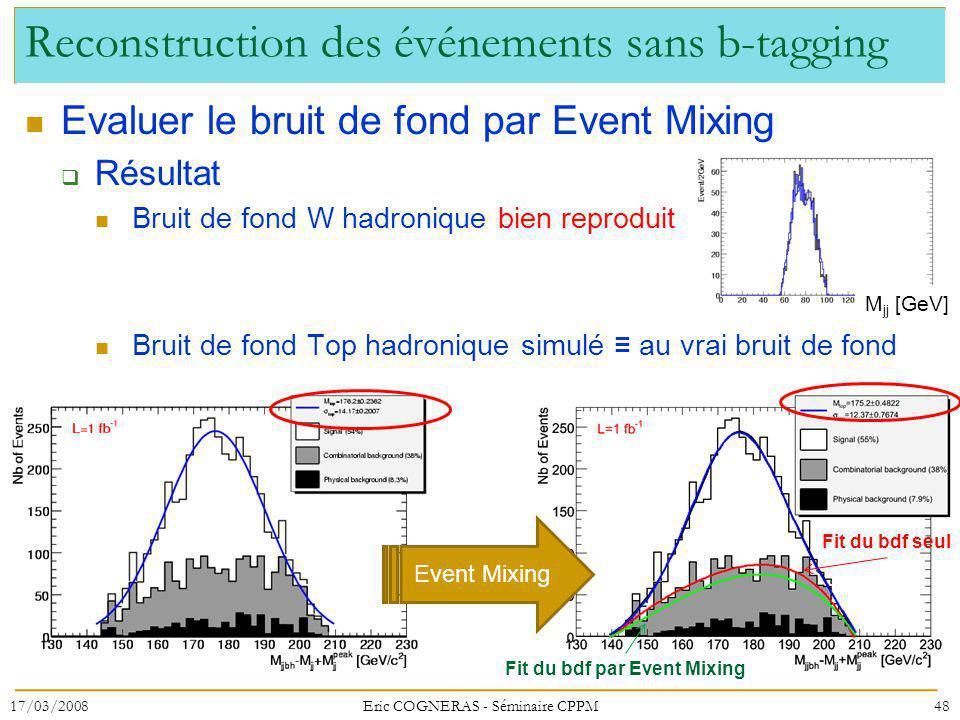Reconstruction des événements sans b-tagging Evaluer le bruit de fond par Event Mixing Résultat Bruit de fond W hadronique bien reproduit Bruit de fon