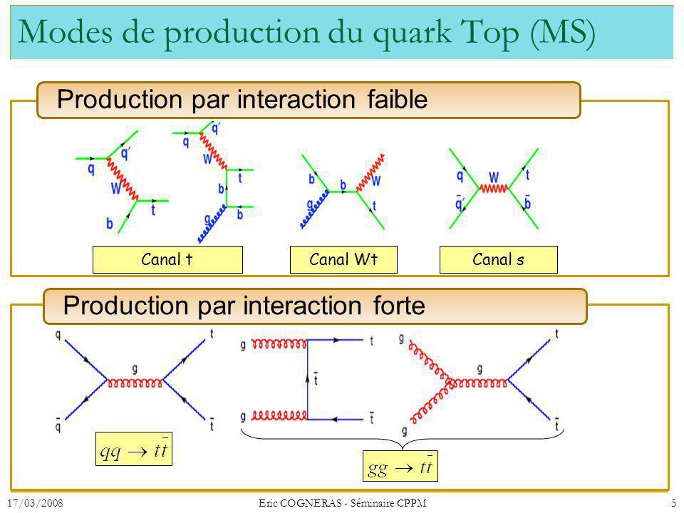 Modes de production du quark Top (MS) Production par interaction faible Production par interaction forte Canal tCanal WtCanal s 17/03/20085Eric COGNER
