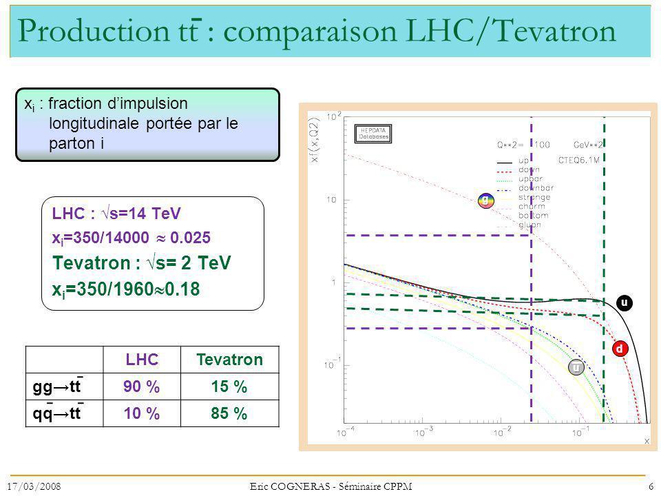 Production tt : comparaison LHC/Tevatron LHCTevatron ggtt90 %15 % qqtt10 %85 % 17/03/20086Eric COGNERAS - Séminaire CPPM x i : fraction dimpulsion longitudinale portée par le parton i LHC : s=14 TeV x i =350/14000 0.025 Tevatron : s= 2 TeV x i =350/1960 0.18