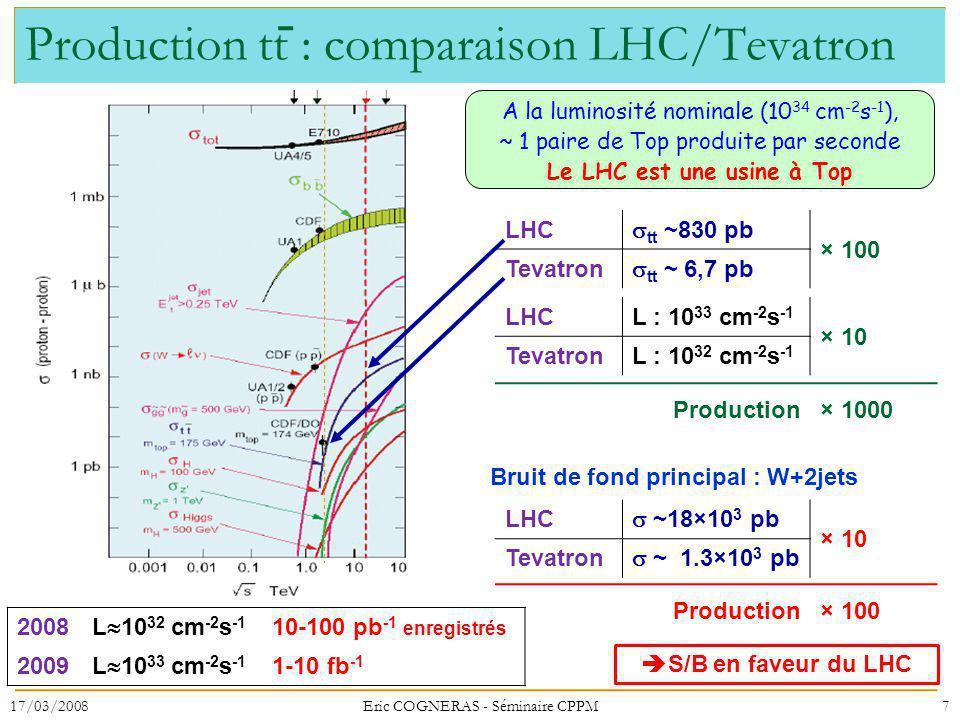 Production tt : comparaison LHC/Tevatron A la luminosité nominale (10 34 cm -2 s -1 ), ~ 1 paire de Top produite par seconde Le LHC est une usine à Top 17/03/20087Eric COGNERAS - Séminaire CPPM 2008 L 10 32 cm -2 s -1 10-100 pb -1 enregistrés 2009 L 10 33 cm -2 s -1 1-10 fb -1 LHC tt ~830 pb × 100 Tevatron tt ~ 6,7 pb LHCL : 10 33 cm -2 s -1 × 10 TevatronL : 10 32 cm -2 s -1 Production × 1000 Bruit de fond principal : W+2jets LHC ~18×10 3 pb × 10 Tevatron ~ 1.3×10 3 pb Production × 100 S/B en faveur du LHC