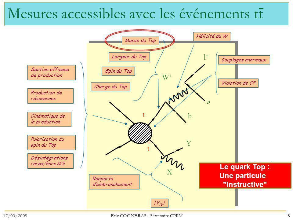 Mesures accessibles avec les événements tt t Y X t b W+W+ l Section efficace de production Production de résonances Cinématique de la production Polar