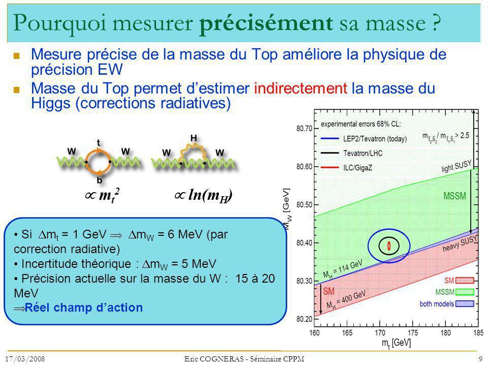 Pourquoi mesurer précisément sa masse ? Mesure précise de la masse du Top améliore la physique de précision EW Masse du Top permet destimer indirectem